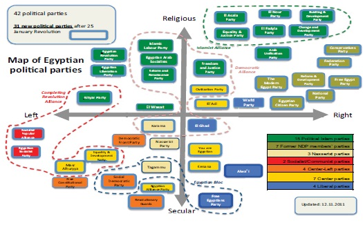 A Partial Guide to the Egyptian Political Parties