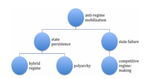 """Pathways of Post-Uprising States"" according to Ray Hinnebusch's article in the most recent issue of the journal Democratization."